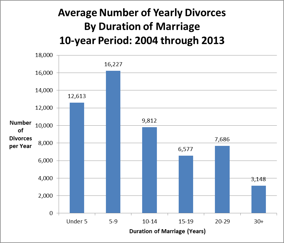 Bar chart showing divorce stats for NYS by duration of marriage.